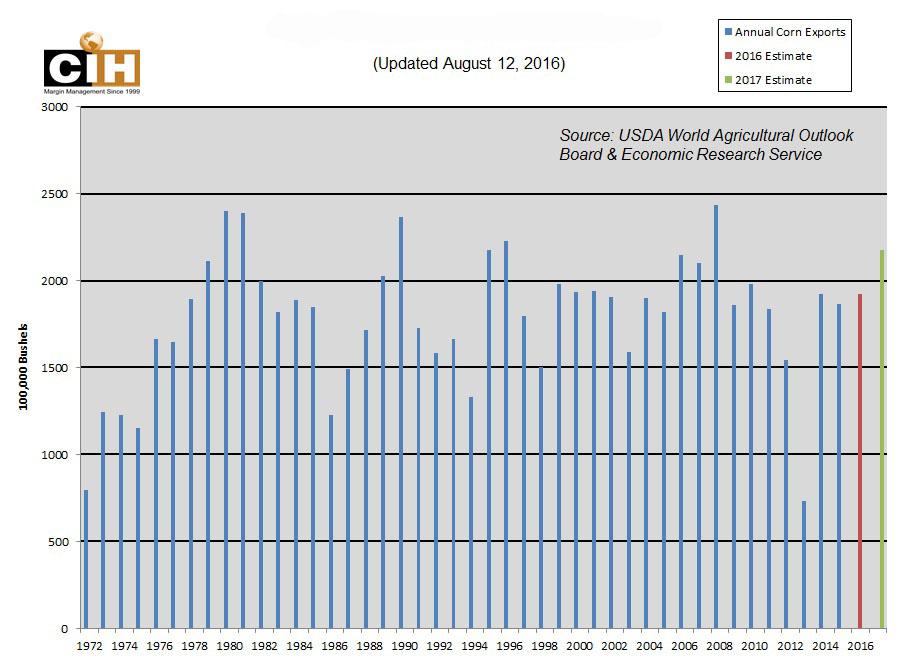 Chart 3 U.S. Corn Exports