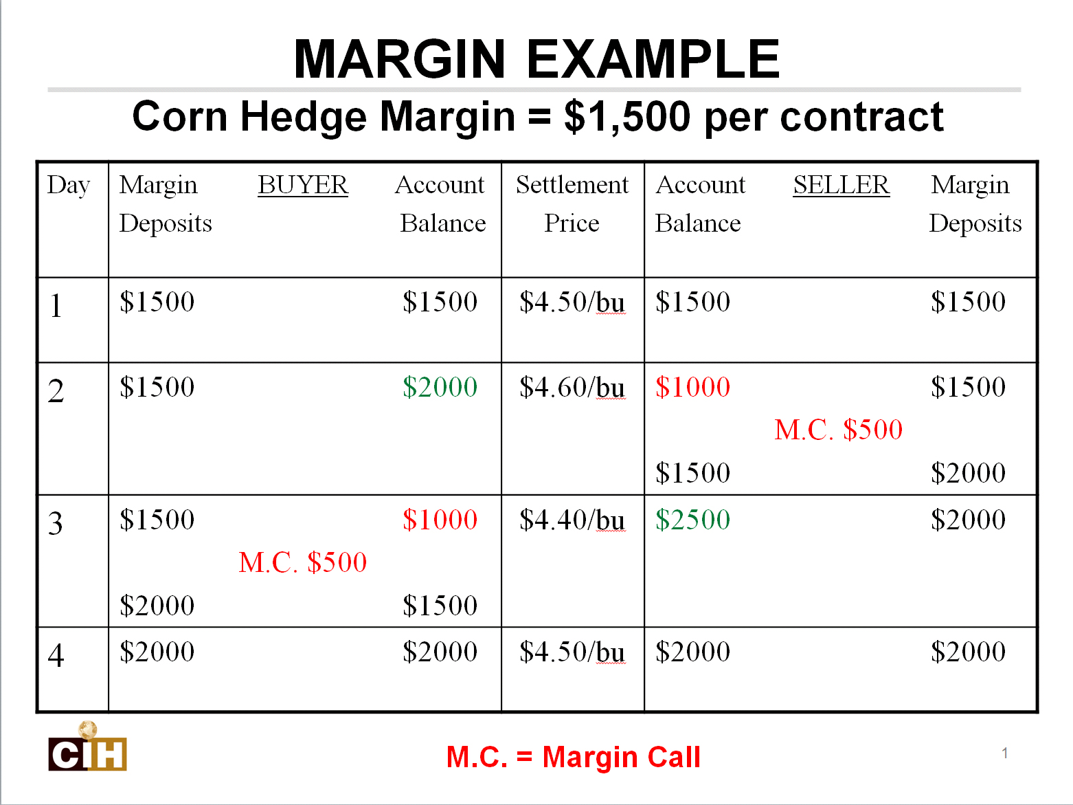 Contracting with futures margin manager for Table th margin