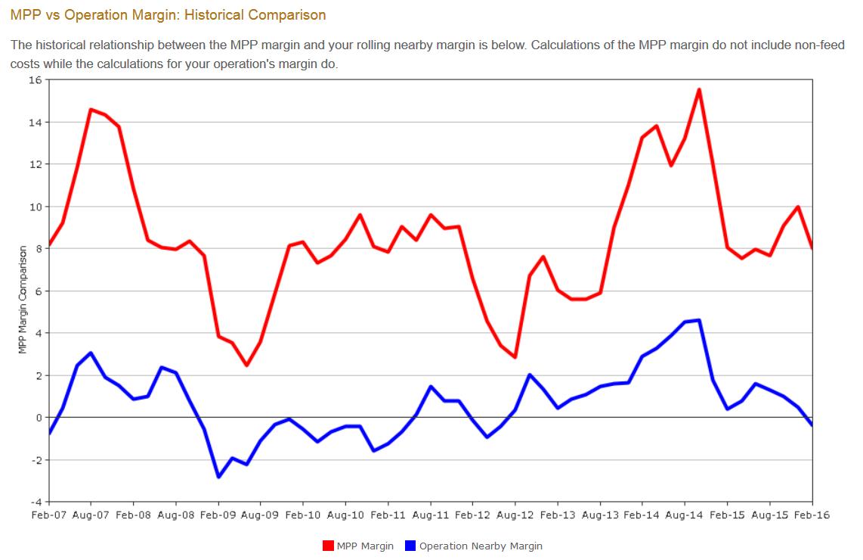 MPP Graph 1