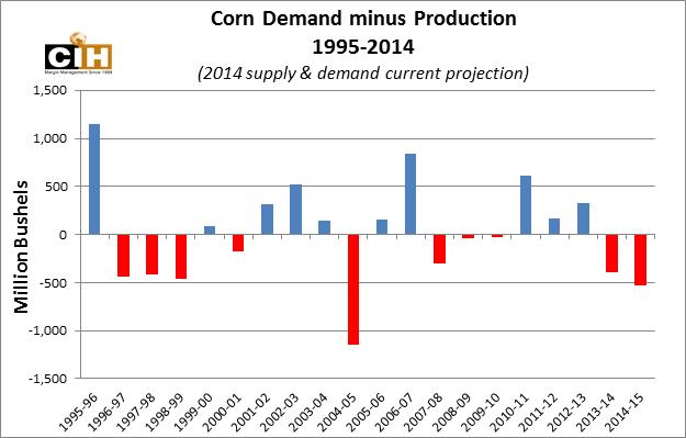 corn_demand