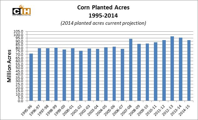 corn_planted_acres