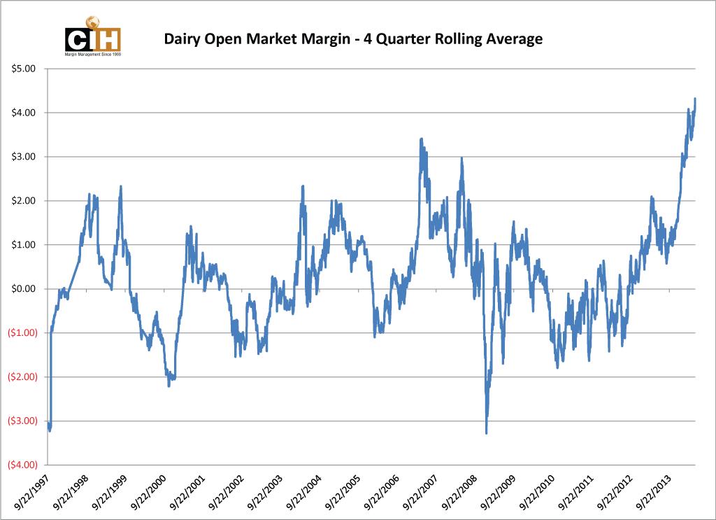 dmms_rolling_4q_margin_chart