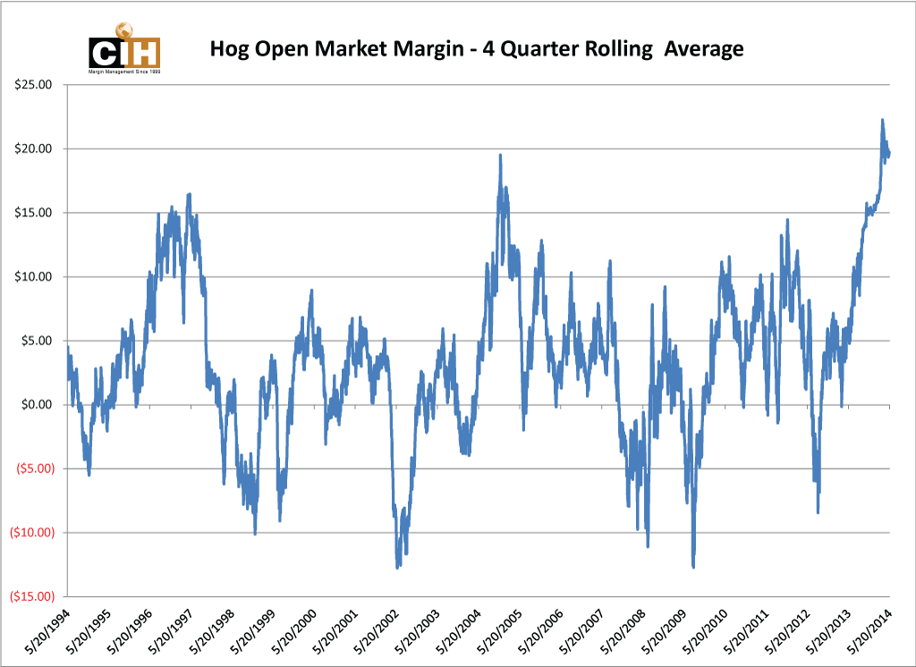 hmms_rolling_4q_margin_chart